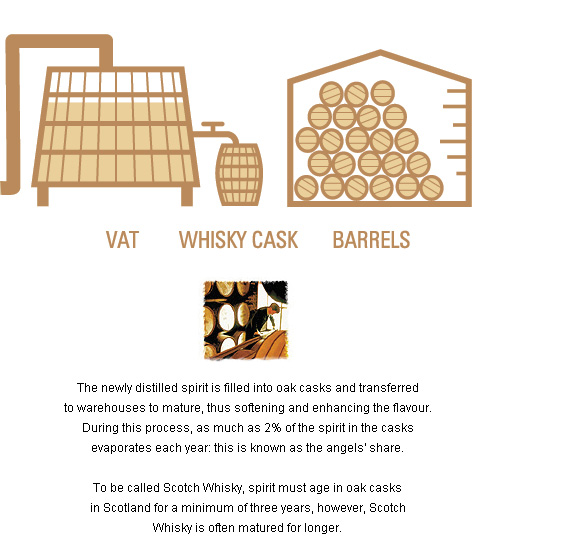 The Whisky Making Process